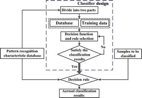 pattern recognition impact factor pattern recognition model for aerosol classification with