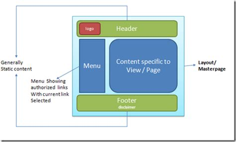 how to use layout in view in mvc iloveyou net understanding mvc razor layouts