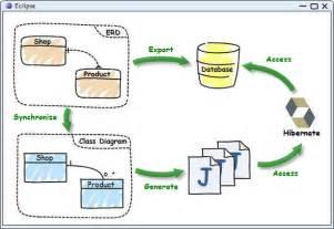 node js oop tutorial node js api tip model driven development strongloop