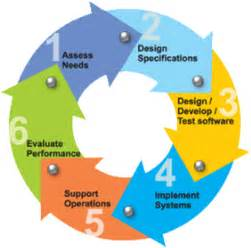 system development life cycle part 2