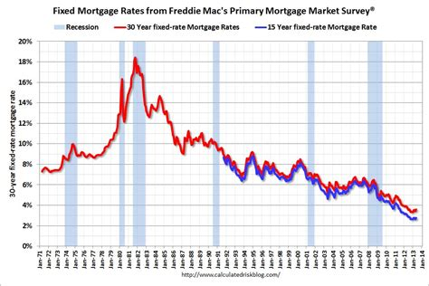 calculated risk freddie mac quot mortgage rates continue