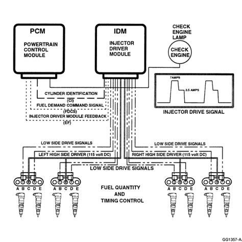 6 0 powerstroke specs 2005 6 0l powerstroke injector torque spec html autos weblog