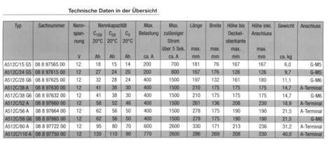 Motorrad Batterie Kabel Querschnitt by Fragen Und Antworten Und Tipps