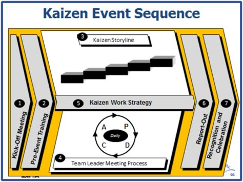 true kaizen management s in improving work climate and culture books 20 years of lean thinking