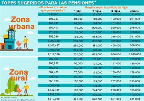 los que cobramos las pension de 7 hijos cobramos los 400 proponen que las pensiones alimentarias oscilen entre 162 38