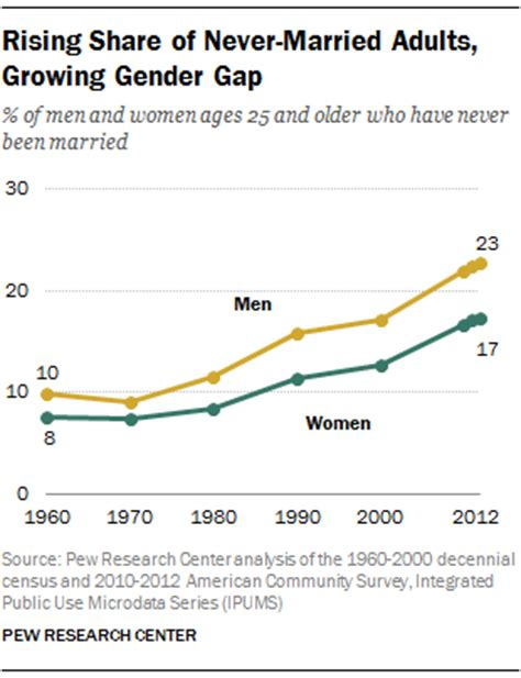 Womansavers Research And Rate Before You Date by Record Of Americans Never Married Pew