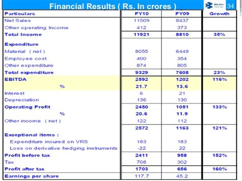 Bajaj Auto Finance Noc Letter Bajaj Auto Financial Analysis Essayhelp473 Web Fc2