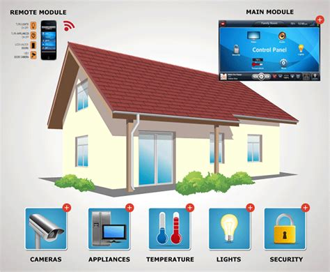 Small Home Smart Design Home Automation Mistral Solutions Designs For Home