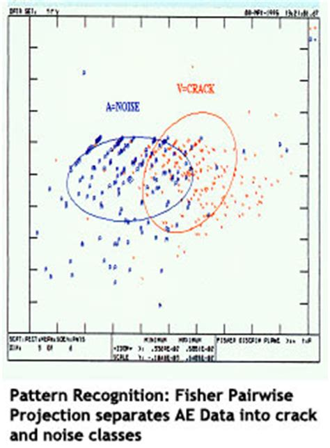 journal of pattern recognition research indexing acousticemission com acoustic emission bridge