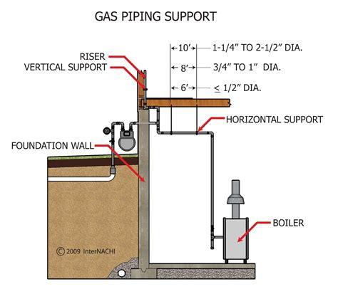 fantastic combi boiler piping diagram contemporary