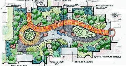 layout land understanding the land layout