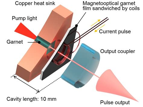 duolite q switched laser high tech laser scientists achieve high power with new smaller laser