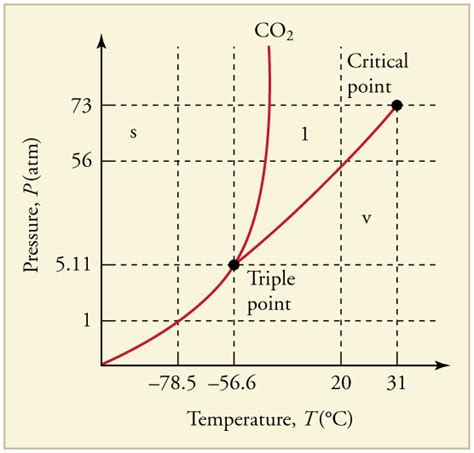 critical point phase diagram definition physics phase changes