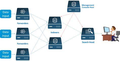 design management index splunk architecture forwarder indexer search head