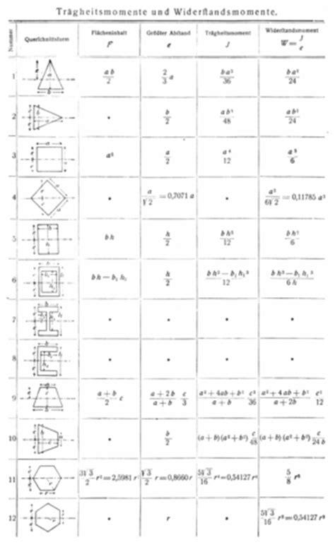 widerstandsmoment tabelle fl 228 chentr 228 gheitsmoment