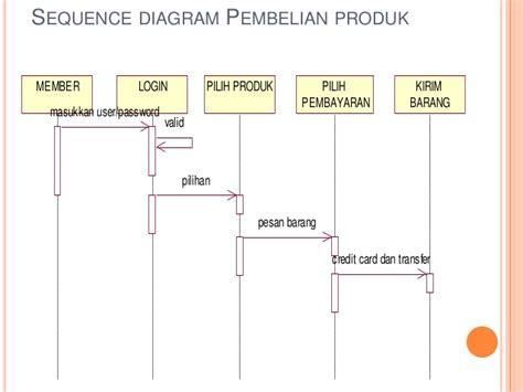 visio 2013 sequence diagram visio 2013 sequence diagram 28 images visio 2013 uml