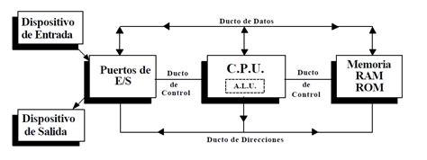 Cpu Info by Arquitectura De Computadoras Partes De La Computadora