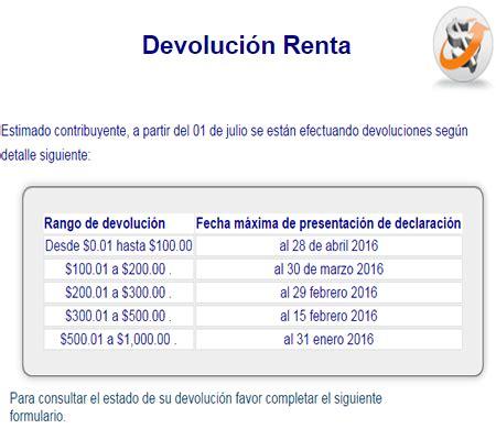 ministerio hacienda porcentajes renta a quienes les sale m 225 s r 225 pido la devoluci 243 n de la renta elsv