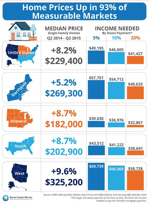 home prices up in 93 of measurable markets infographic