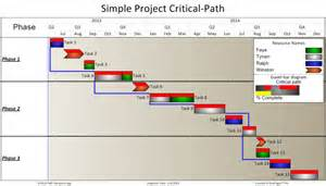 critical path schedule template project critical path in a report onepager pro