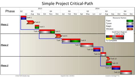 project critical path in a report onepager pro