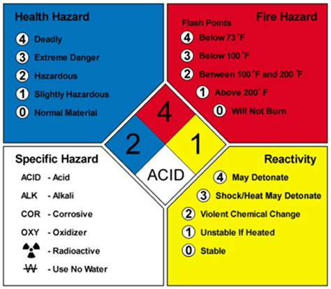 chemical label template general services environmental health and safety