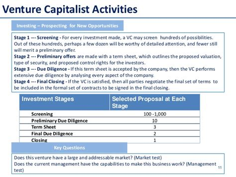 Introduction Letter To Venture Capitalist introduction to equity venture capitalist fund