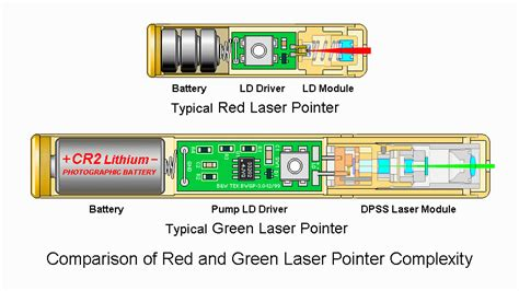 dissection of green laser pointer