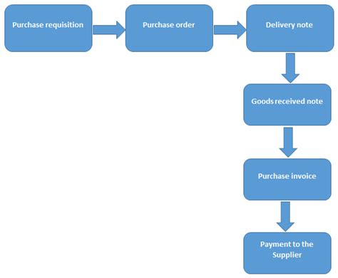 purchasing procedure flowchart procurement process financiopedia