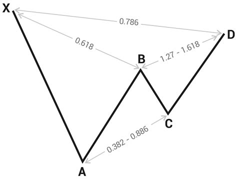 harmonic pattern numbers harmonic price patterns in forex
