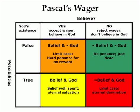 pascal wager philosophy and theology 247lover