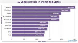 rivers in the united states emi shielding