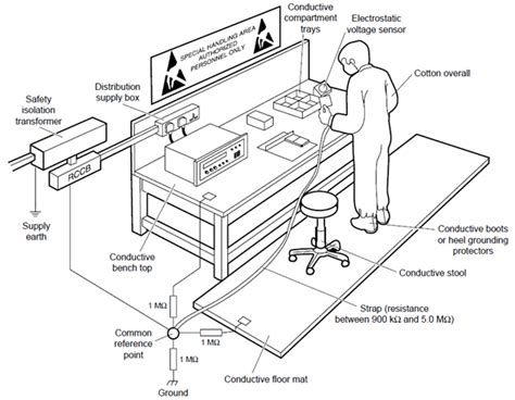 Computer Work Bench - esd anti static top for a workbench electrical engineering stack exchange