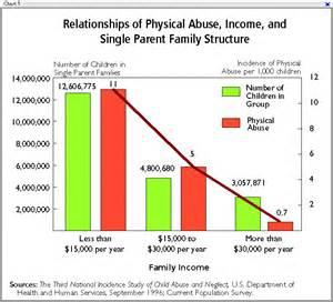 The child abuse crisis the disintigration of marriage family and