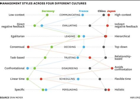 management styles in different countries management styles across cultures intercultural
