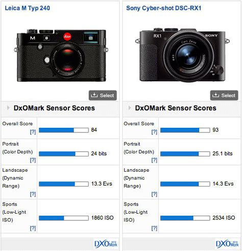 leica m type 240 dxomark score: better than the m9, not as