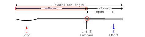 efficient boat oars rowing biomechanics what constitutes optimal efficient