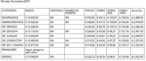 uocra incremento salarial de abril de 2016 uocra escalas salariales ignacio online ignacioonline