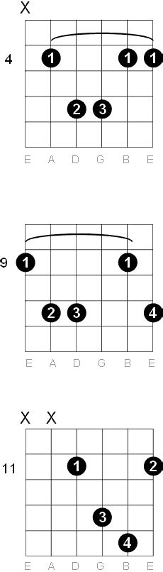 C Flat Chord Guitar