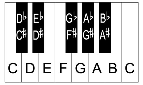 piano key notes printable piano keys with notes eprintablecalendars com