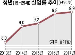 [서울신문] 청년실업률 9.9%… 최악의 '취업한파'
