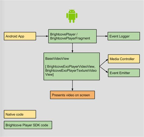 sdk for android architecture brightcove player sdk for android brightcove learning
