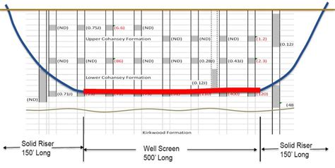 horizontal cross section horizontal remediation wells hrws using horizontal