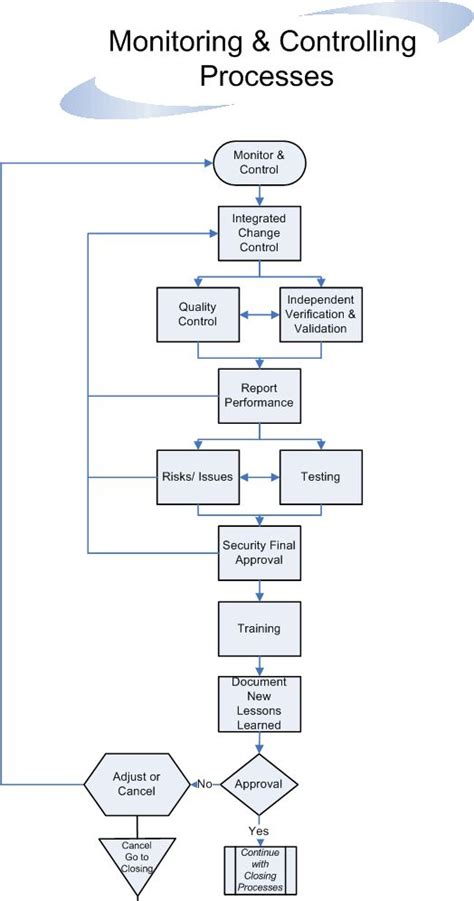 project diagram software project flow diagram software 28 images project