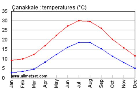 canakkale, turkey annual climate with monthly and yearly