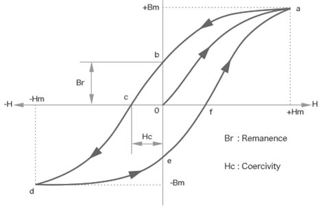 inductor saturation curve inductance what is saturation in an inductor electrical engineering stack exchange