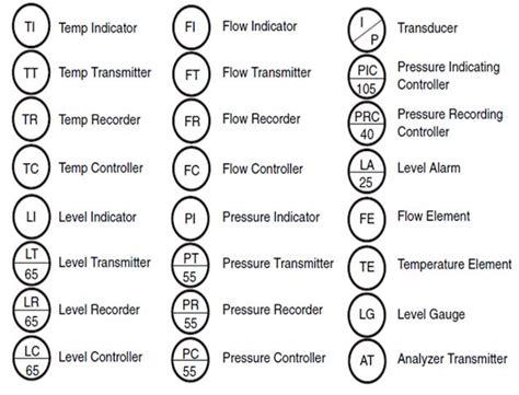 piping instrumentation diagram symbols wiring diagram