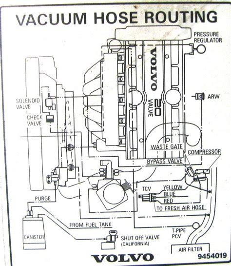 kondratiylnidyp volvo 850 turbo vacuum diagram