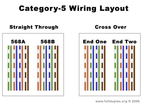 cat  cable diagram bing images electrical pinterest arduino  software