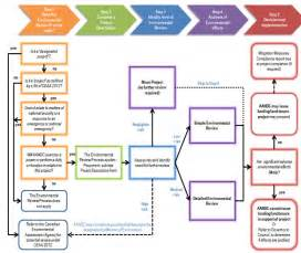 7 best images of material review board flow chart